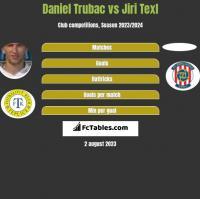 Daniel Trubac vs Jiri Texl h2h player stats