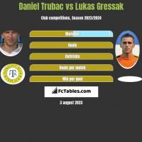Daniel Trubac vs Lukas Gressak h2h player stats