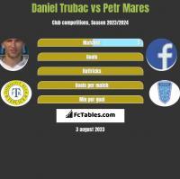 Daniel Trubac vs Petr Mares h2h player stats