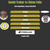 Daniel Trubac vs Simon Falta h2h player stats