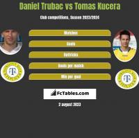 Daniel Trubac vs Tomas Kucera h2h player stats