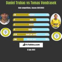 Daniel Trubac vs Tomas Vondrasek h2h player stats