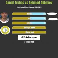 Daniel Trubac vs Akhmed Alibekov h2h player stats