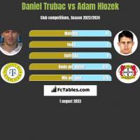 Daniel Trubac vs Adam Hlozek h2h player stats