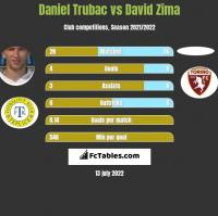 Daniel Trubac vs David Zima h2h player stats