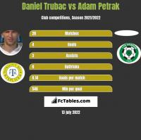 Daniel Trubac vs Adam Petrak h2h player stats