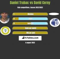 Daniel Trubac vs David Cerny h2h player stats