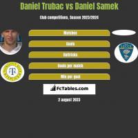 Daniel Trubac vs Daniel Samek h2h player stats