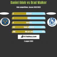 Daniel Udoh vs Brad Walker h2h player stats