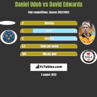 Daniel Udoh vs David Edwards h2h player stats