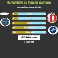 Daniel Udoh vs Duncan Watmore h2h player stats