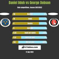 Daniel Udoh vs George Dobson h2h player stats