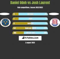 Daniel Udoh vs Josh Laurent h2h player stats