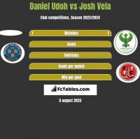 Daniel Udoh vs Josh Vela h2h player stats