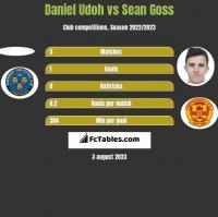 Daniel Udoh vs Sean Goss h2h player stats