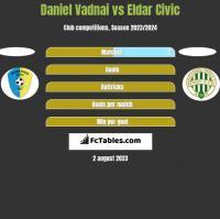 Daniel Vadnai vs Eldar Civic h2h player stats