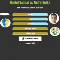 Daniel Vadnai vs Endre Botka h2h player stats