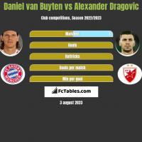 Daniel van Buyten vs Alexander Dragović h2h player stats