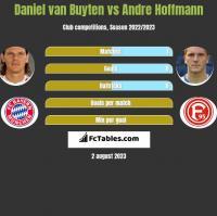 Daniel van Buyten vs Andre Hoffmann h2h player stats