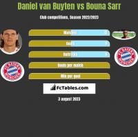 Daniel van Buyten vs Bouna Sarr h2h player stats
