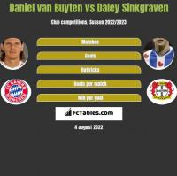 Daniel van Buyten vs Daley Sinkgraven h2h player stats