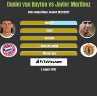 Daniel van Buyten vs Javier Martinez h2h player stats