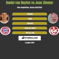 Daniel van Buyten vs Jean Zimmer h2h player stats