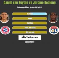 Daniel van Buyten vs Jerome Boateng h2h player stats