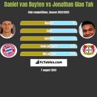 Daniel van Buyten vs Jonathan Glao Tah h2h player stats