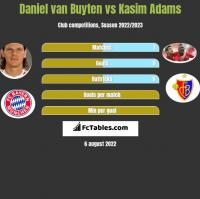 Daniel van Buyten vs Kasim Adams h2h player stats