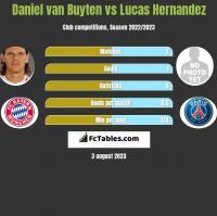 Daniel van Buyten vs Lucas Hernandez h2h player stats