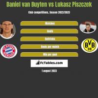 Daniel van Buyten vs Lukasz Piszczek h2h player stats