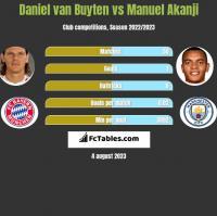 Daniel van Buyten vs Manuel Akanji h2h player stats