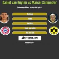 Daniel van Buyten vs Marcel Schmelzer h2h player stats