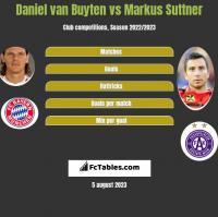 Daniel van Buyten vs Markus Suttner h2h player stats