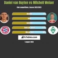 Daniel van Buyten vs Mitchell Weiser h2h player stats