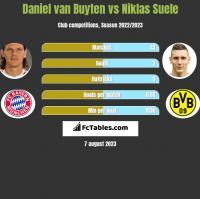 Daniel van Buyten vs Niklas Suele h2h player stats