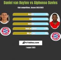 Daniel van Buyten vs Alphonso Davies h2h player stats