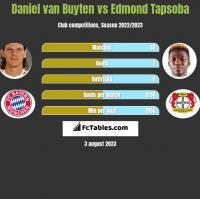 Daniel van Buyten vs Edmond Tapsoba h2h player stats