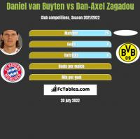Daniel van Buyten vs Dan-Axel Zagadou h2h player stats