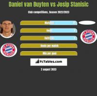 Daniel van Buyten vs Josip Stanisic h2h player stats