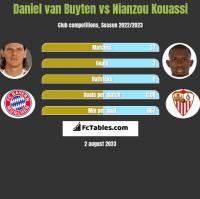 Daniel van Buyten vs Nianzou Kouassi h2h player stats