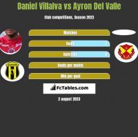 Daniel Villalva vs Ayron Del Valle h2h player stats