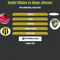 Daniel Villalva vs Diego Jimenez h2h player stats