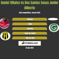 Daniel Villalva vs Dos Santos Souza Junior Gilberto h2h player stats