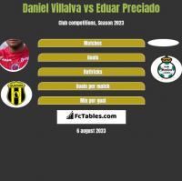 Daniel Villalva vs Eduar Preciado h2h player stats