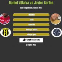 Daniel Villalva vs Javier Cortes h2h player stats