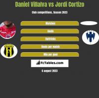 Daniel Villalva vs Jordi Cortizo h2h player stats