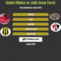 Daniel Villalva vs Julio Cesar Furch h2h player stats
