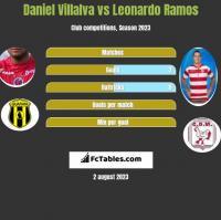 Daniel Villalva vs Leonardo Ramos h2h player stats